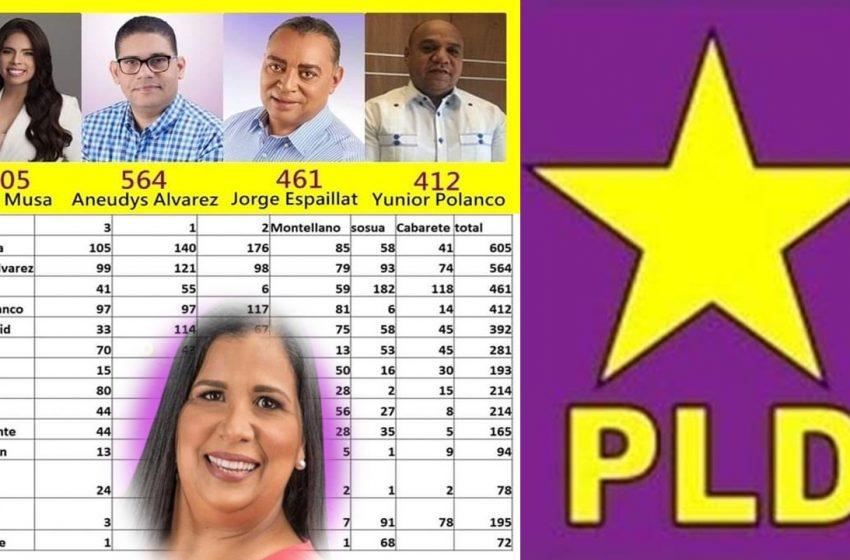 MUSA, ÁLVAREZ, ESPAILLAT Y POLANCO ELECTOS MASIVAMENTE CC-PLD; «CONSPIRACIÓN» DEJA FUERA JOHANNA DE LOS SANTOS.