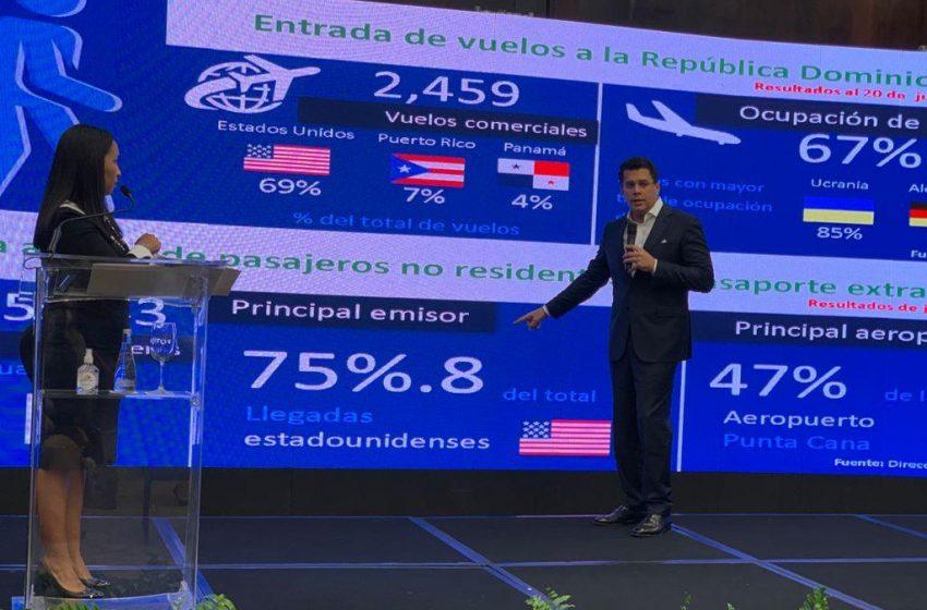 R.D. SUPERA LOS 460 MIL VISITANTES Y LOGRA RECUPERACIÓN 80% TURISMO.